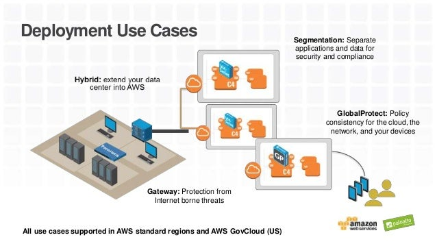Palo Alto Networks: Protection for Security & Compliance