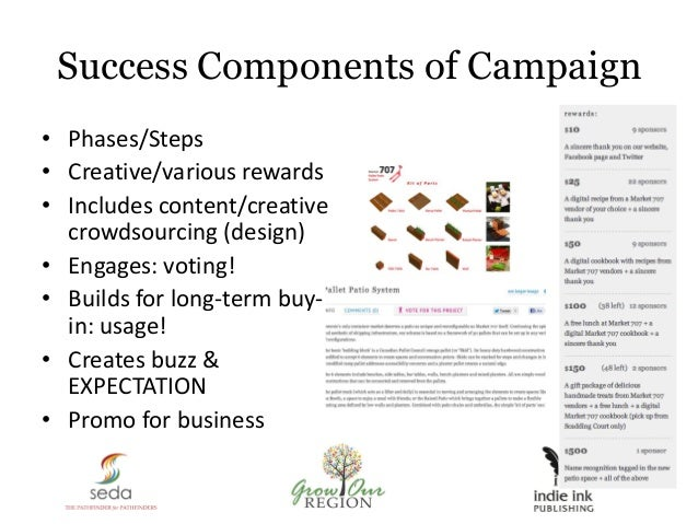 Success Components of Campaign • Phases/Steps • Creative/various rewards • Includes content/creative crowdsourcing (design...