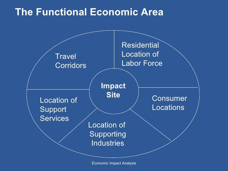 market force description and analysis of impact on product services essay Swot analysis swot analysis is a tool for the main purpose of the analysis has to be to add value to our products and services so that innovative product or.