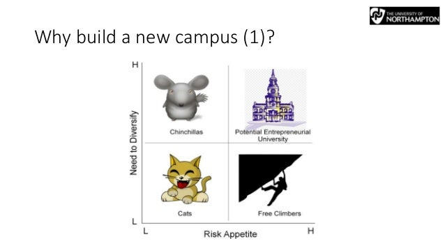 Why build a new campus (2)? Adapted from Clarke, 1998