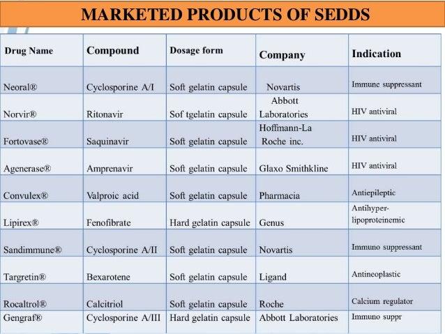 self emulsifying drug delivery system SEDDS