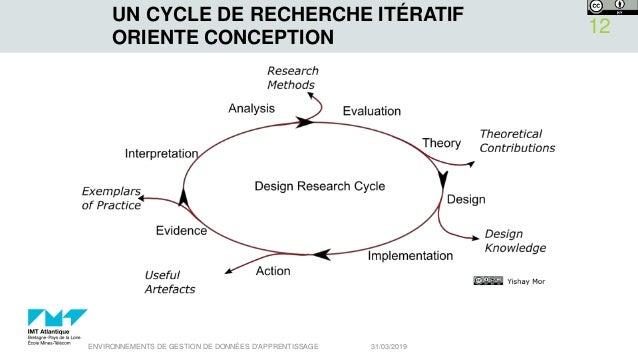 UN CYCLE DE RECHERCHE ITÉRATIF ORIENTE CONCEPTION 31/03/2019ENVIRONNEMENTS DE GESTION DE DONNÉES D'APPRENTISSAGE 12