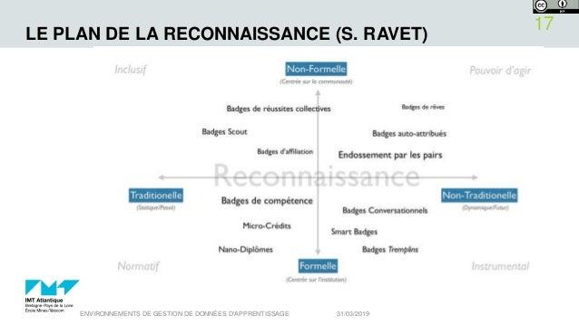 LE PLAN DE LA RECONNAISSANCE (S. RAVET) 31/03/2019ENVIRONNEMENTS DE GESTION DE DONNÉES D'APPRENTISSAGE 17
