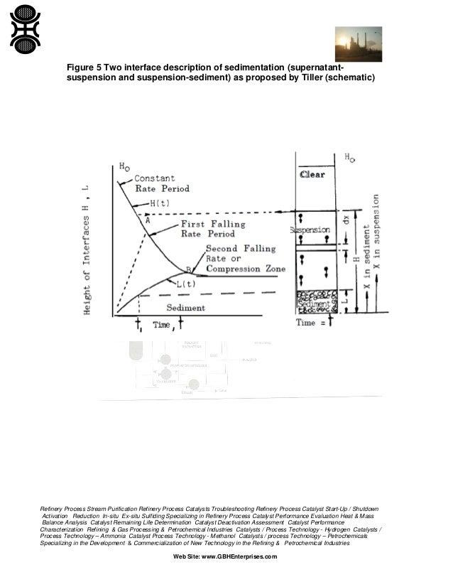 Kynch theory of sedimentation