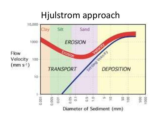 Sediments loads a flowing fluid 15 ccuart Images
