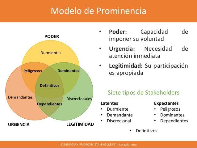 """Identificar y priorizar """"stakeholders"""" Slide 29"""