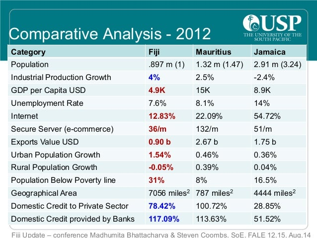 Fiji Economic Update 2014- Three Small Islands States Comparison