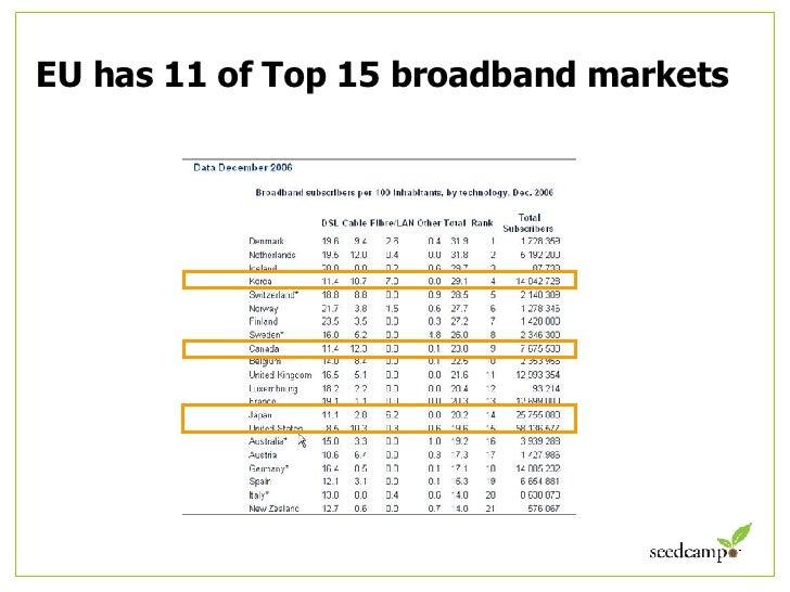 EU has 11 of Top 15 broadband markets
