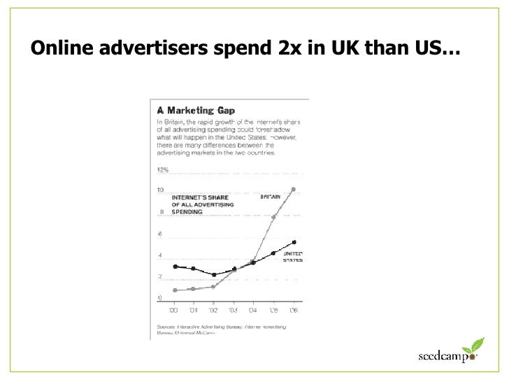 Online advertisers spend 2x in UK than US…