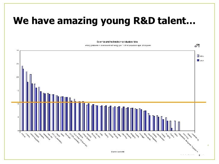 We have amazing young R&D talent…