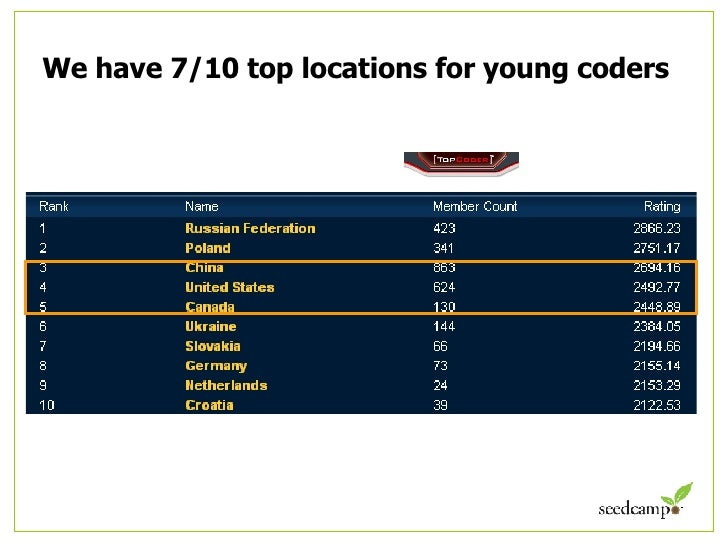 We have 7/10 top locations for young coders