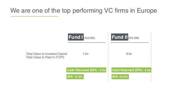 We are one of the top performing VC firms in Europe Cash Returned (DPI) - 3.2x Fund IIFund I Cash Returned (DPI) - 4.4x (€2...