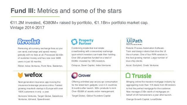 Fund III: Metrics and some of the stars €11.2M invested, €380M+ raised by portfolio, €1.1Bn+ portfolio market cap. Vintage...