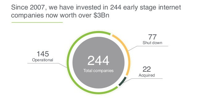 244 Total companies 145 Operational 22 Acquired 77 Shut down Since 2007, we have invested in 244 early stage internet comp...