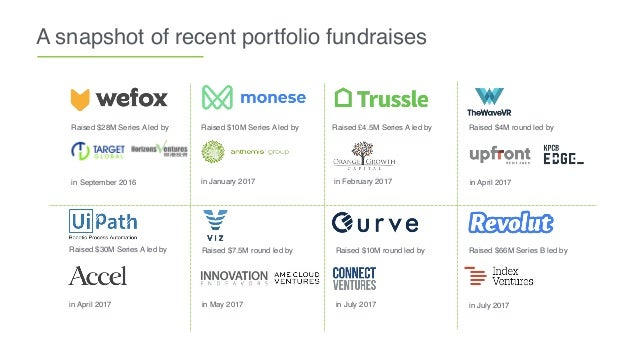 A snapshot of recent portfolio fundraises Raised $28M Series A led by in September 2016 in January 2017 Raised $10M Series...