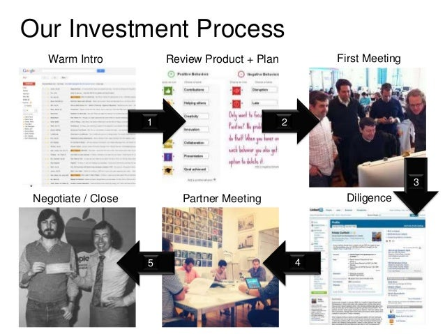 Our Investment Process    Warm Intro           Review Product + Plan           First Meeting                     1        ...