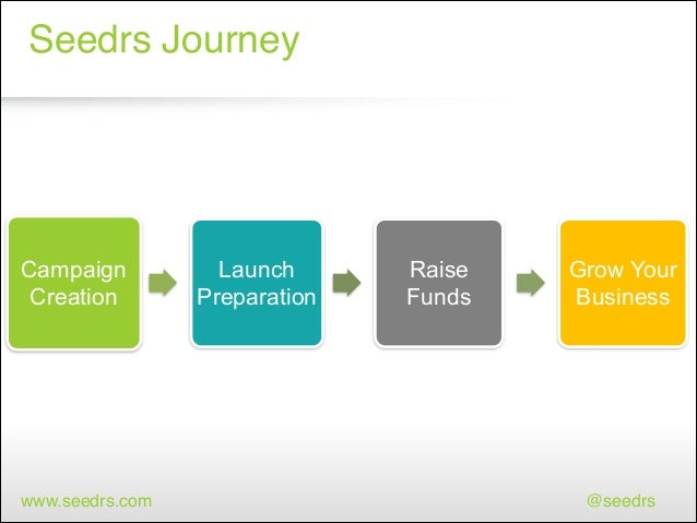 Seedrs Journey  Campaign Creation  www.seedrs.com  Launch Preparation  Raise Funds  Grow Your Business  @seedrs