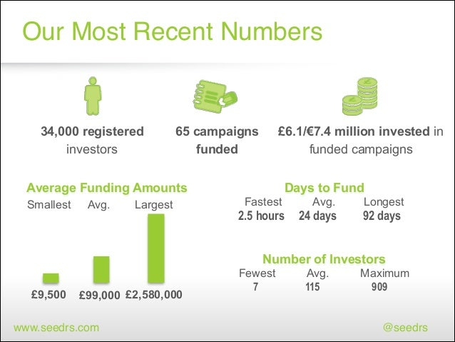 Our Most Recent Numbers  34,000 registered investors  65 campaigns funded  £6.1/€7.4 million invested in funded campaigns ...