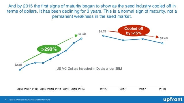 10 And by 2015 the first signs of maturity began to show as the seed industry cooled off in terms of dollars. It has been d...