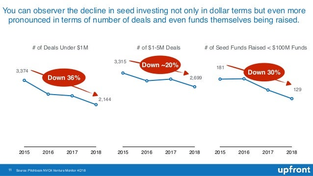 11 You can observer the decline in seed investing not only in dollar terms but even more pronounced in terms of number of ...