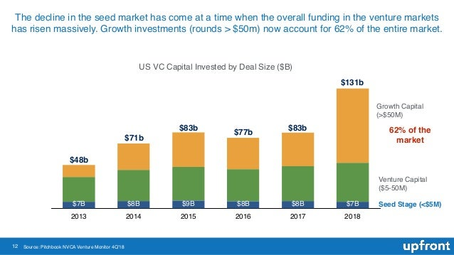 12 The decline in the seed market has come at a time when the overall funding in the venture markets has risen massively. ...