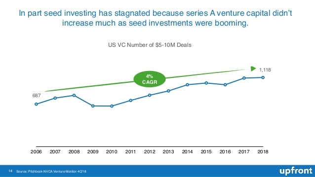 14 In part seed investing has stagnated because series A venture capital didn't increase much as seed investments were boo...