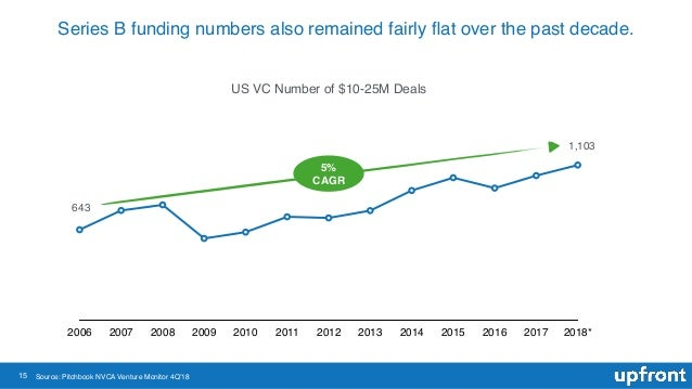 15 Series B funding numbers also remained fairly flat over the past decade. US VC Number of $10-25M Deals 2006 2007 2008 20...