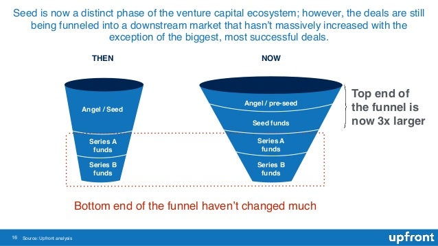 16 Seed is now a distinct phase of the venture capital ecosystem; however, the deals are still being funneled into a downs...