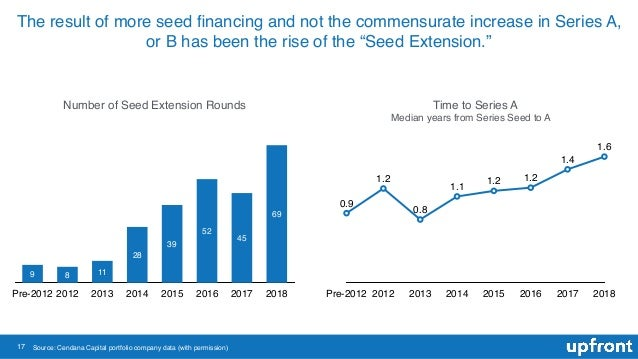 """17 The result of more seed financing and not the commensurate increase in Series A, or B has been the rise of the """"Seed Ext..."""