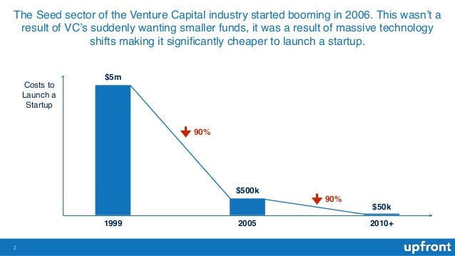 The Seed sector of the Venture Capital industry started booming in 2006. This wasn't a result of VC's suddenly wanting sma...