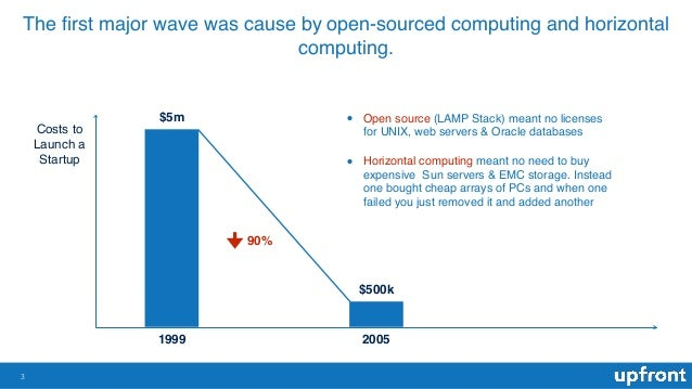The first major wave was cause by open-sourced computing and horizontal computing. 3 1999 2005 $5m $500k 90% Costs to Launc...