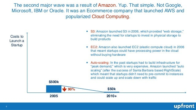 The second major wave was a result of Amazon. Yup. That simple. Not Google, Microsoft, IBM or Oracle. It was an Ecommerce ...