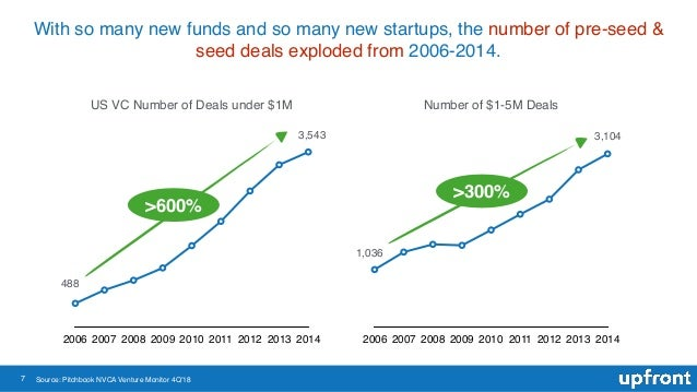 7 With so many new funds and so many new startups, the number of pre-seed & seed deals exploded from 2006-2014. 2006 2007 ...