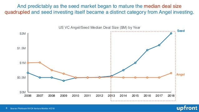 8 And predictably as the seed market began to mature the median deal size quadrupled and seed investing itself became a di...