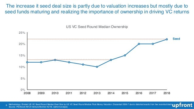 9 US VC Seed Round Median Ownership 0% 5% 10% 15% 20% 25% 2008 2009 2010 2011 2012 2013 2014 2015 2016 2017 2018 Methodolo...