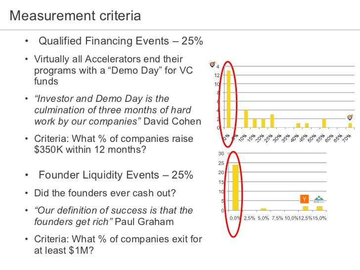Measurement criteria <ul><li>Qualified Financing Events – 25% </li></ul><ul><ul><li>Virtually all Accelerators end their p...