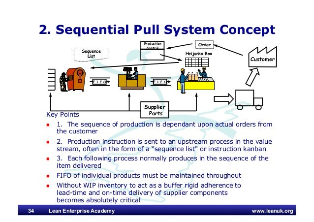Kanban Controlled Manufacturing Systems Push Vs Pull