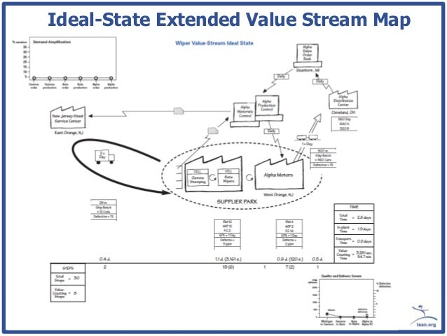 Seeing the Whole Value Stream on ideal state lean, ideal state vsm, ideal state process,