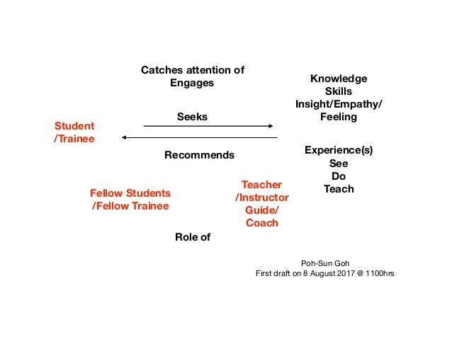 Student /Trainee Teacher /Instructor Guide/ Coach Knowledge Skills Insight/Empathy/ Feeling Fellow Students /Fellow Traine...