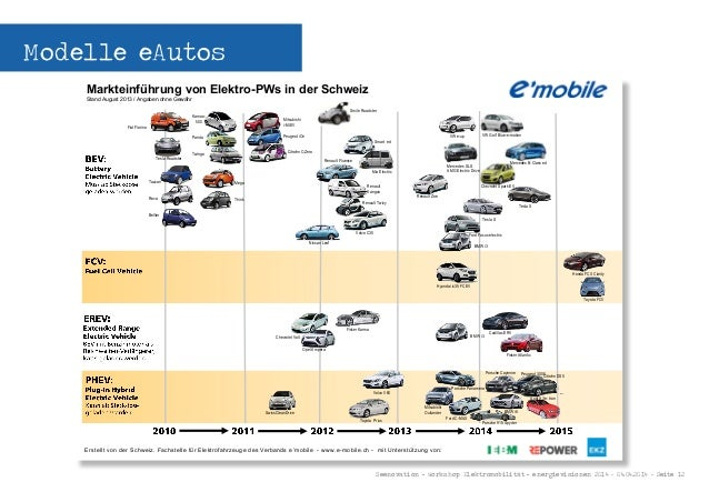 Seenovation - Workshop Elektromobilität - energievisionen 2014 - 04.04.2014 - Seite 12 Modelle eAutos Smart ed Kamoo: 500 ...