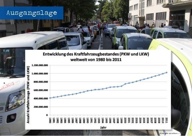 Seenovation - Workshop Elektromobilität - energievisionen 2014 - 04.04.2014 - Seite 5 Ausgangslage Bildquelle: naturblau+++