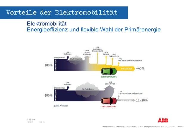Seenovation - Workshop Elektromobilität - energievisionen 2014 - 04.04.2014 - Seite 9 Vorteile der Elektromobilität Elektr...