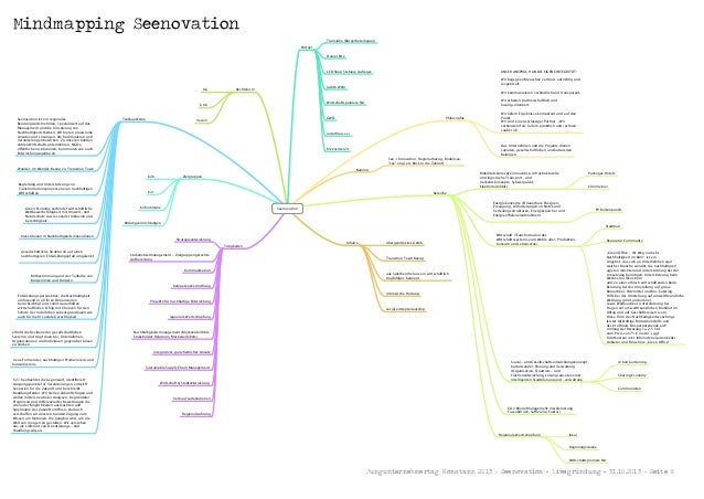 Mindmapping Seenovation Translake (Bürgerbeteiligung) Partner Daniel Ette  UNSER ANSPRUCH AN DIE EIGENE INTEGRITÄT:  LED S...