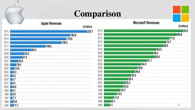 a comparison of the strengths and weaknesses of microsoft and apple computers The swot analysis of apple inc showed that the major key strengths of apple inc that comes from the quality and uniqueness of the apple iphone the major key weaknesses include lack of distribution channels in the countries and high price which can be overcome.