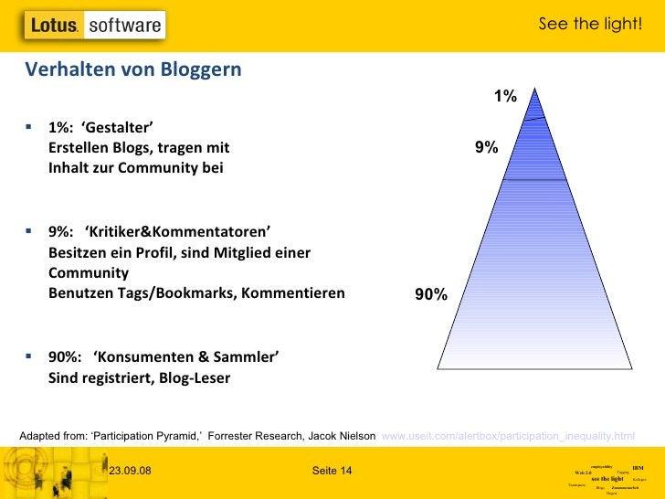 Verhalten von Bloggern <ul><li>1%:  'Gestalter' Erstellen Blogs, tragen mit  Inhalt zur Community bei </li></ul><ul><li>9%...