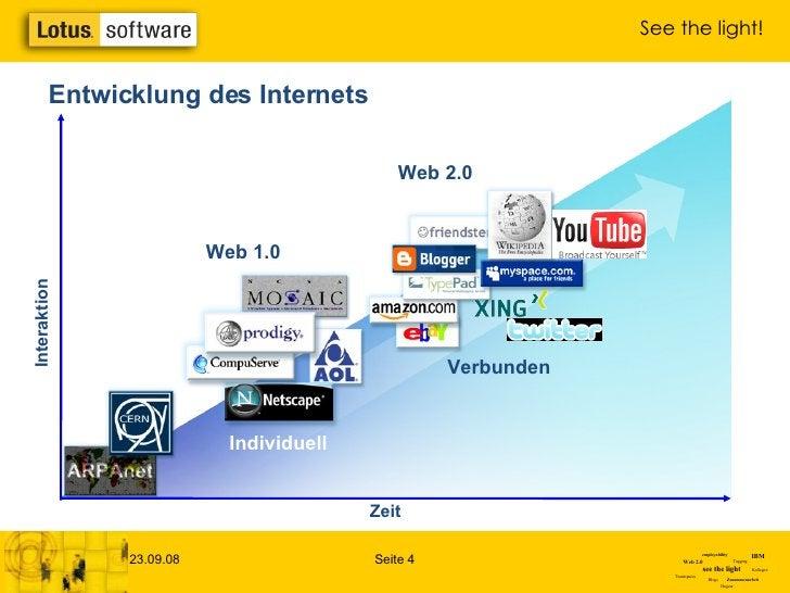 Interaktion Zeit Web 1.0 Entwicklung des Internets Individuell Verbunden Web 2.0