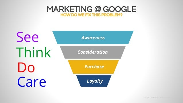 See Think Do Agile End To End Marketing