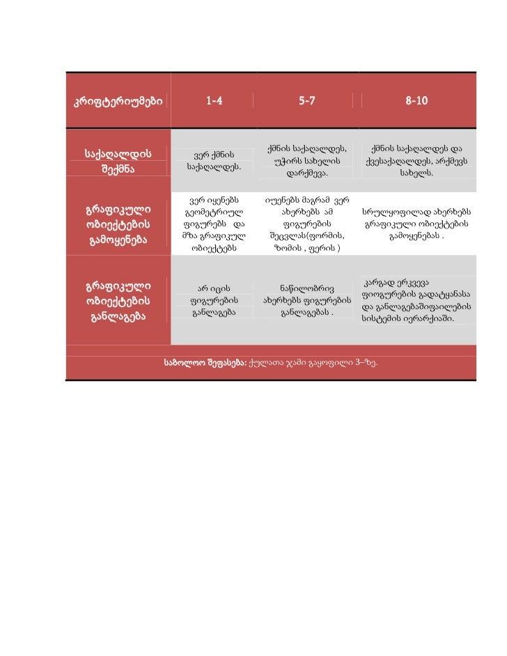 კრიფტერიუმები           1-4                5-7                   8-10                                         ქმნის საქაღა...