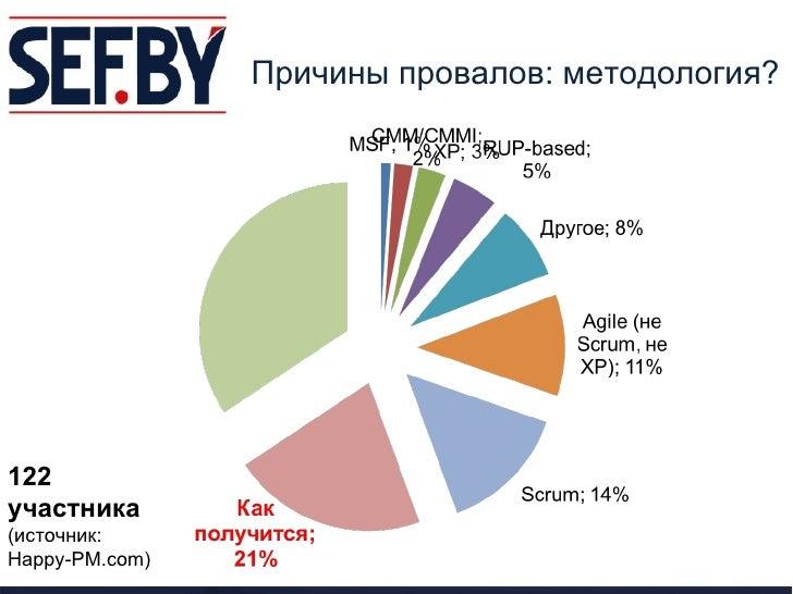 Причины провалов: методология? 122 участника   (источник: Happy-PM.com)