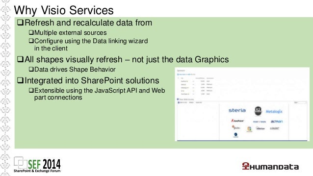 SharePoint integration options  • Visio Web Access Web Part  • Build a custom page focused on a particular diagram and cus...